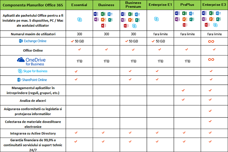 Subscriptii Office 365